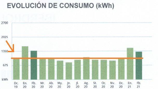 gráfica ejemplo de cálculo de consumo eléctrico medio mensual - para post de TECNOSOL ALBACETE