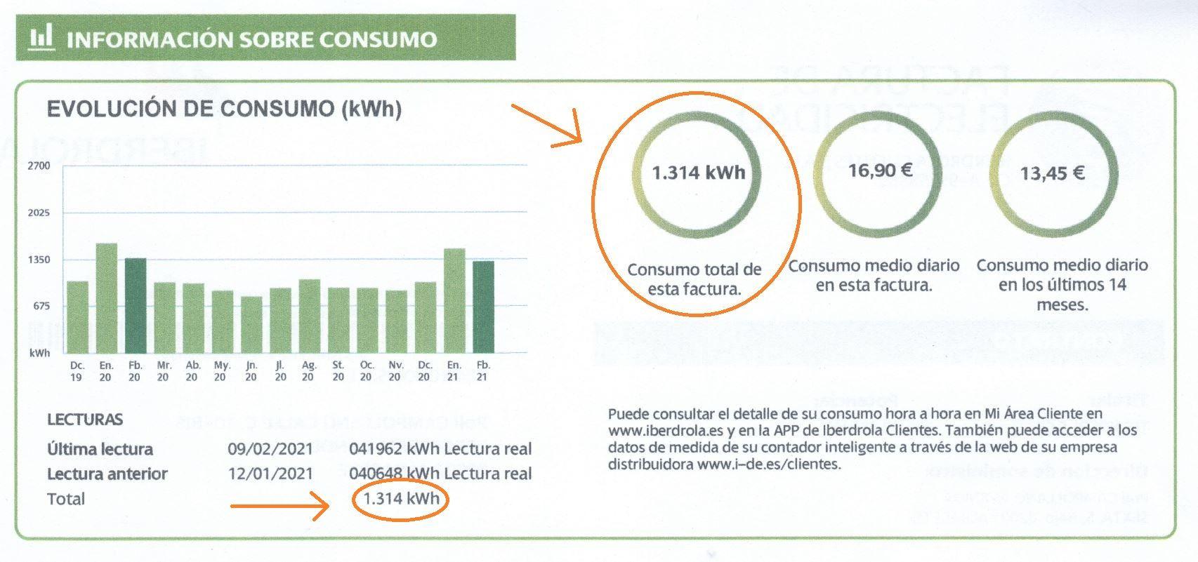 consumo medio eléctrico mensual según factura - blog TECNOSOL Albacete