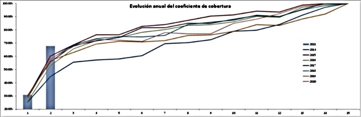 evolucion coeficiente de COBERTURA CNMC - ofrecido por TECNOSOL Albacete