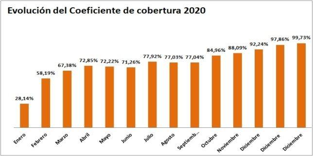 Gráfica evolución del Coeficiente de Cobertura de la CNMC del año 2020- ofrecido por TECNOSOL