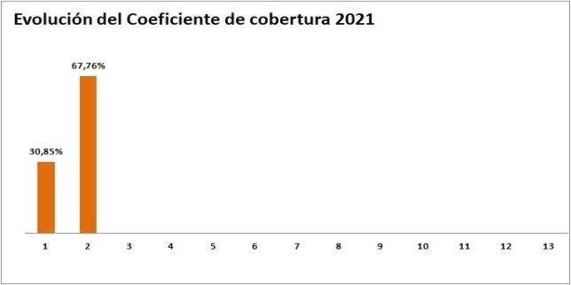 Gráfica evolución del Coeficiente de Cobertura de la CNMC Febrero 2021- ofrecido por TECNOSOL