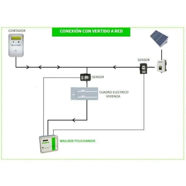 esquema de instalación con cargador para coche eléctrico en instalación solar fotovoltaica con conexión a Red - blog TECNOSOL