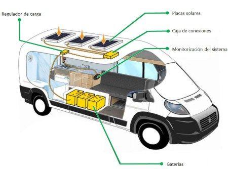 esquema baterías en autocaravana - TECNOSOL ALBACETE