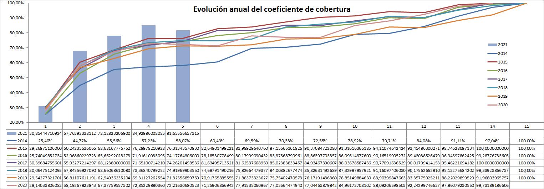 grafico evolución comparada con los datos de cobertura CNMC desde 2014 hasta enero 2021 ofrecido por TECNOSOL Albacete